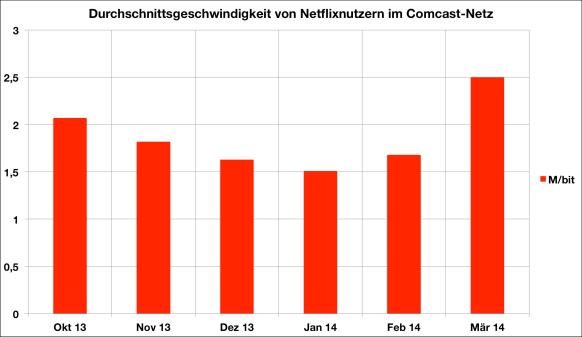Nach dem Fall der Netzneutralität in den USA drosselte Comcast den Service Netflix so lange, bis diese Geld bezahlten.