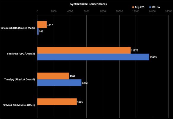 synthetische-benschmarks-600e282ac-pc